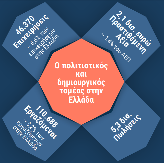 Αποτέλεσμα εικόνας για μελέτη της πολιτιστικής και δημιουργικής βιομηχανίας στην Ελλάδα